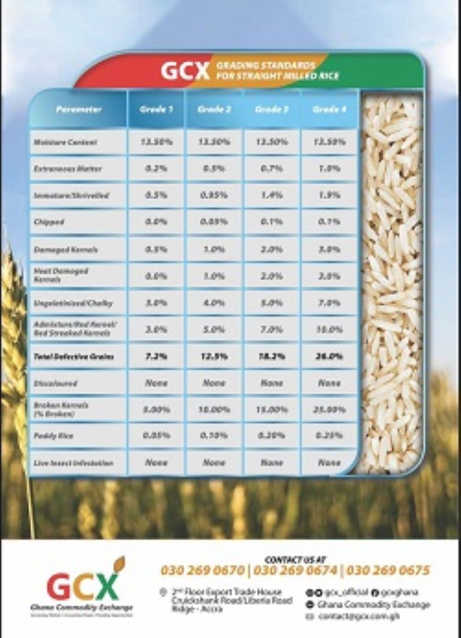 GCX Grading Standards For Straight Milled Rice image